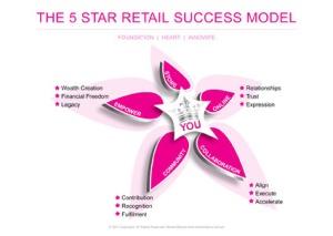 BRAQ_5_Star_Model